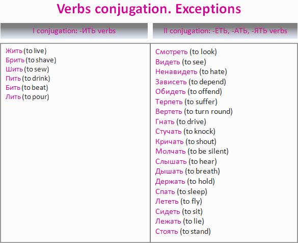 Verbs-conjugation
